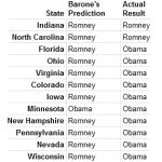 Michael Barone's 2012 battleground predictions.